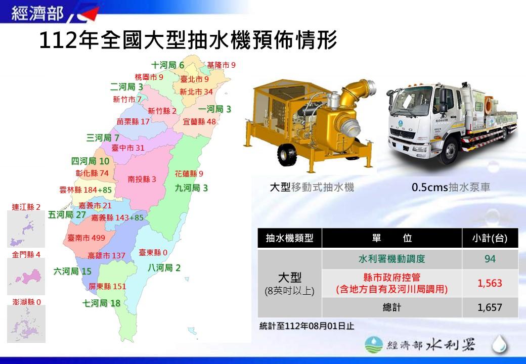 說明全臺各縣市及各河川局大型(8英吋以上)移動式抽水機的預佈情形,目前水利署控管65部、地方自有1084部,總計1149部。